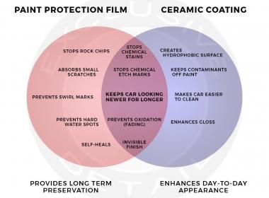 هل النانو سيراميك ام افلام الحماية افضل في حماية السيارة من الخرابيش